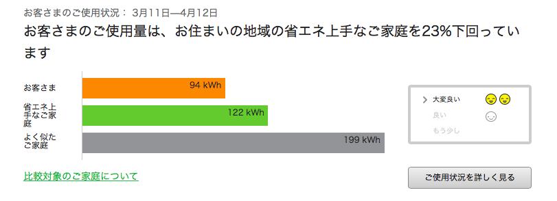 東京電力のでんき家計簿がけっこう使えるぞ!