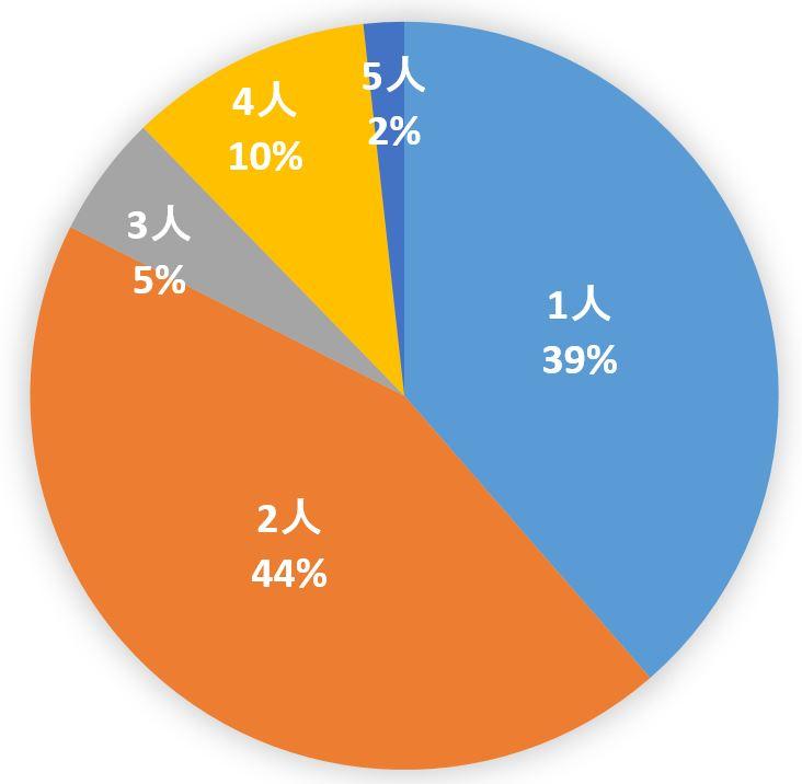 %e3%82%af%e3%82%99%e3%83%a9%e3%83%95%e5%ae%b6%e6%97%8f%e6%a7%8b%e6%88%90