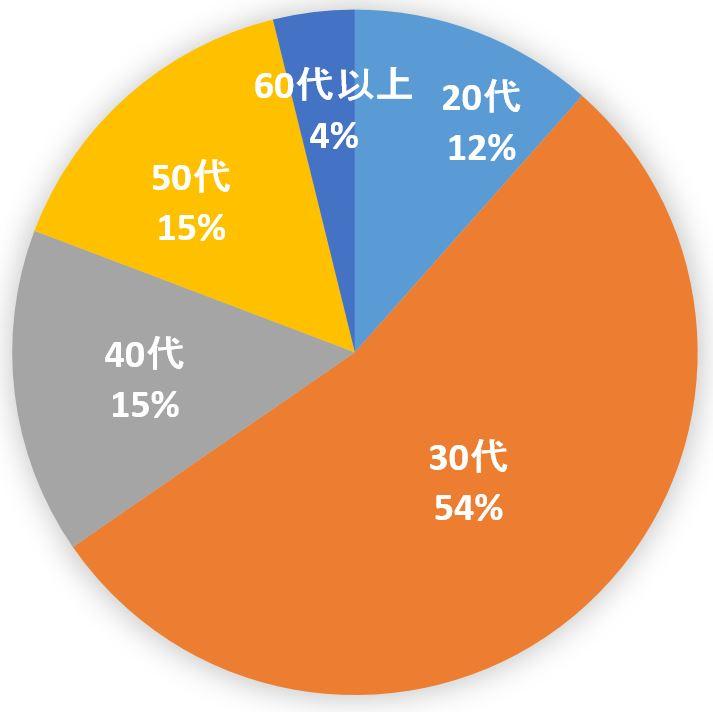 %e3%82%af%e3%82%99%e3%83%a9%e3%83%95%e5%b9%b4%e9%bd%a2%e5%b1%a4
