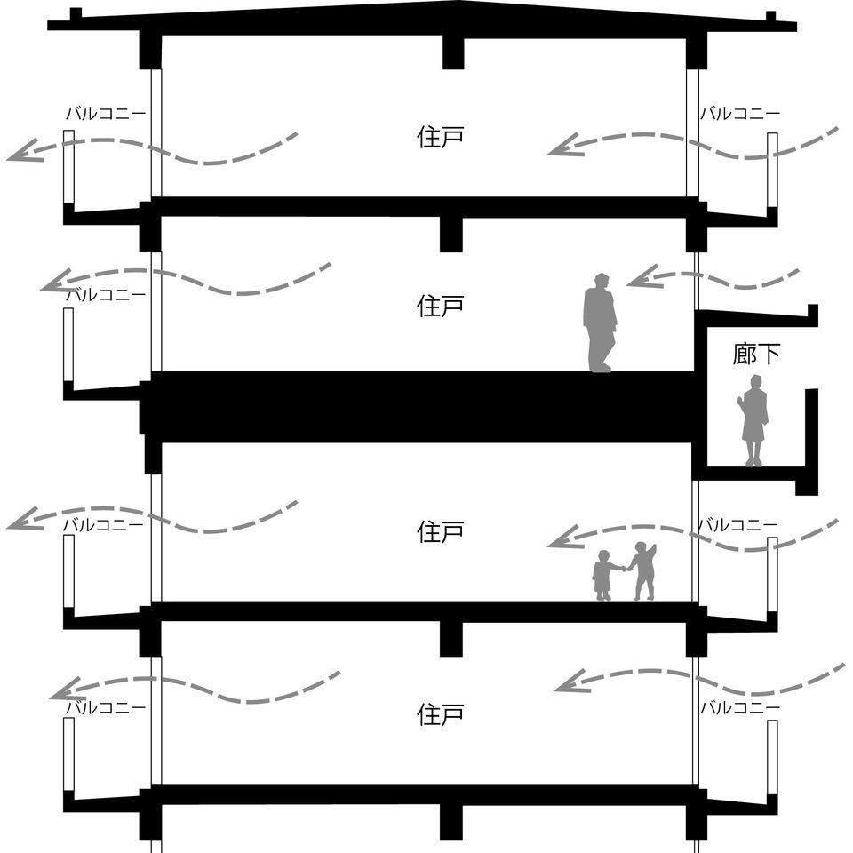奈良北団地の断面図。廊下は階の真ん中の高さに設けられて各階にはここから階段を上り下りしてアプローチする。