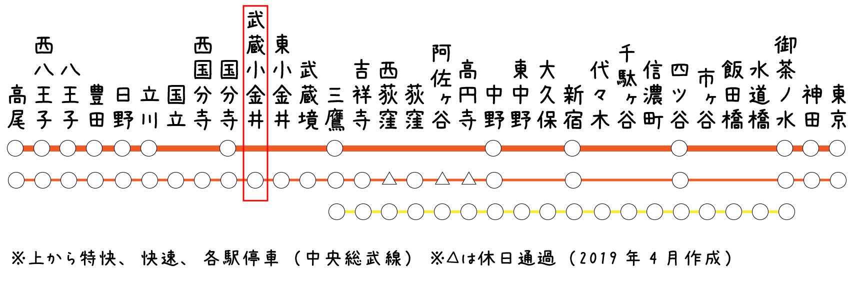 中央線で三鷹から3駅の武蔵小金井。吉祥寺と立川のちょうど真ん中の駅です。