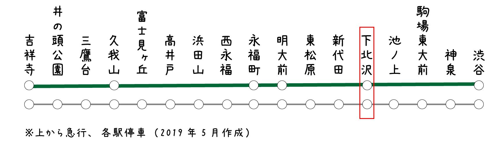 渋谷から井の頭線急行で、なんと一駅!