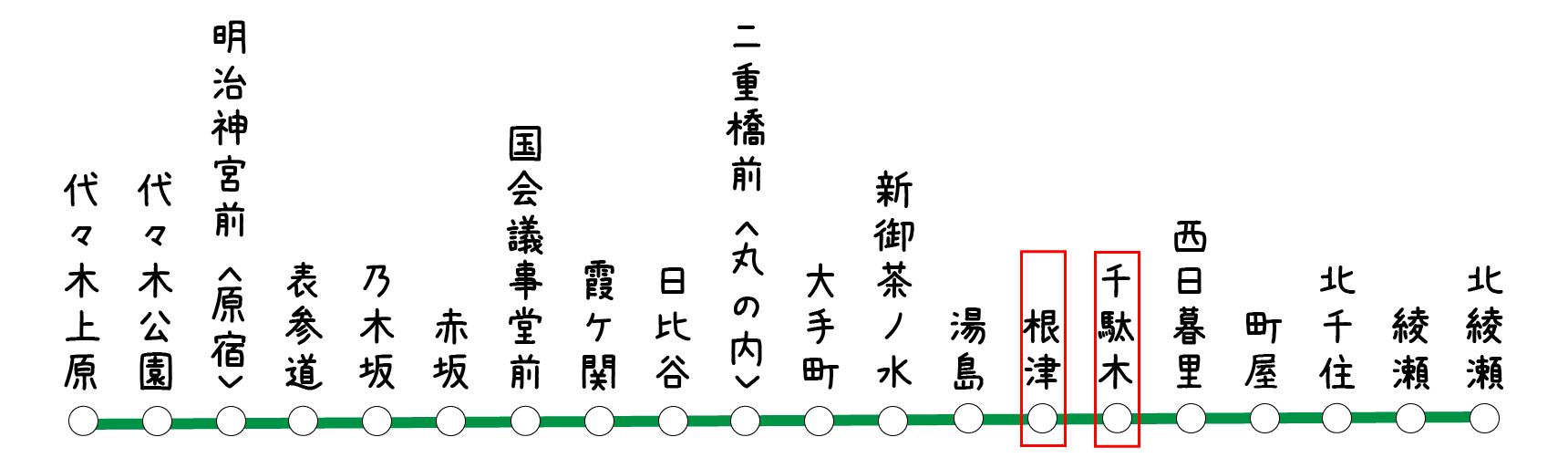 今回ご紹介するのは、千代田線の中の根津・千駄木エリアです。