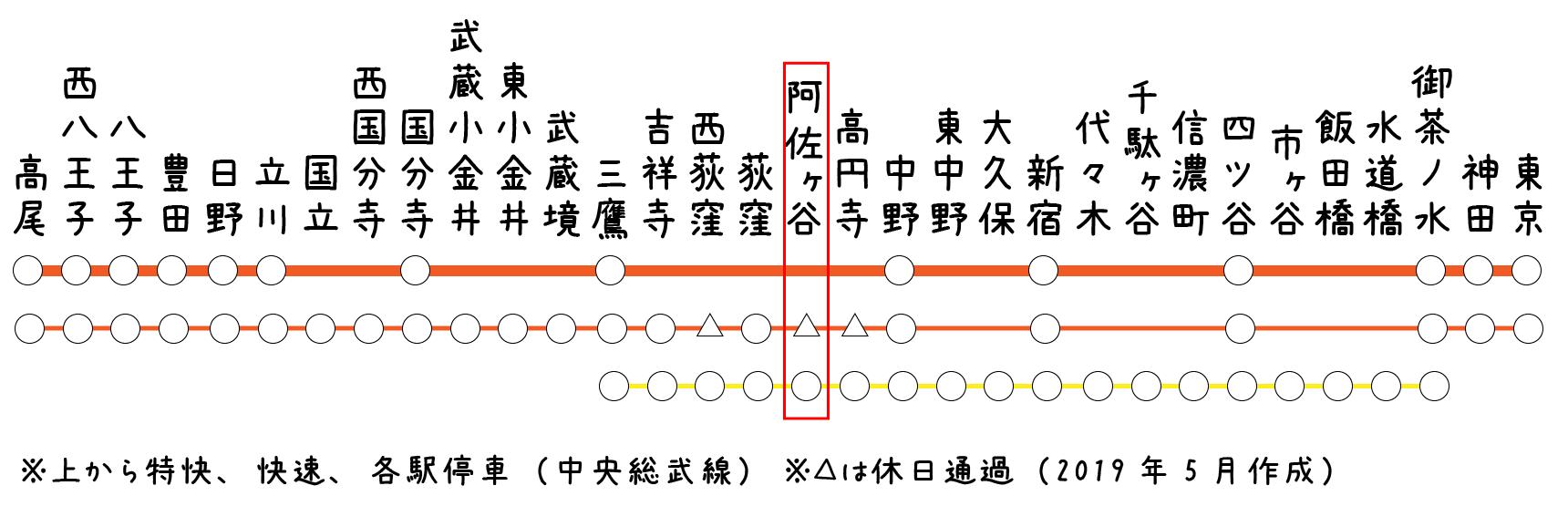 中央線のちょうど真ん中あたりにある「阿佐ヶ谷」駅。