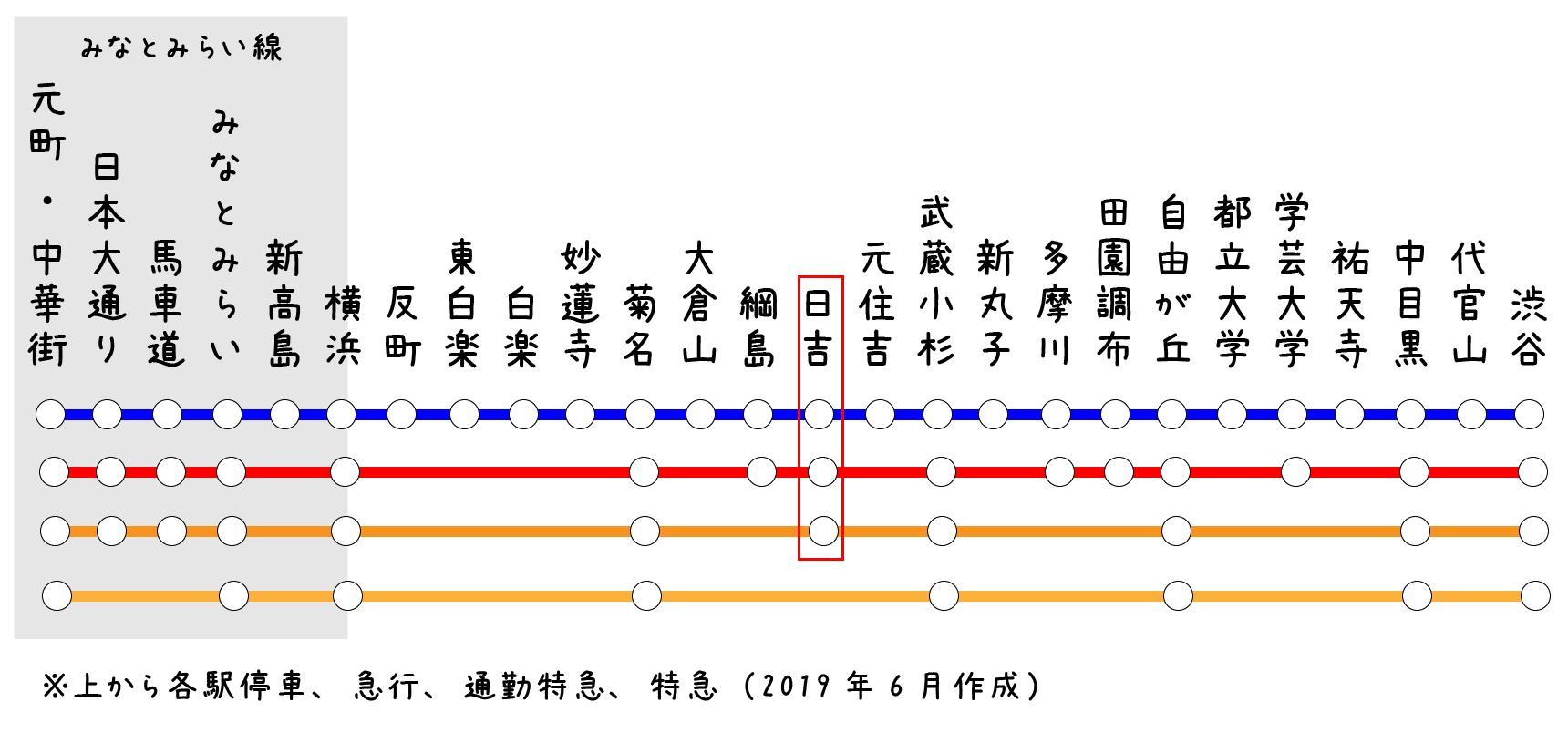 東急東横線・日吉の路線図