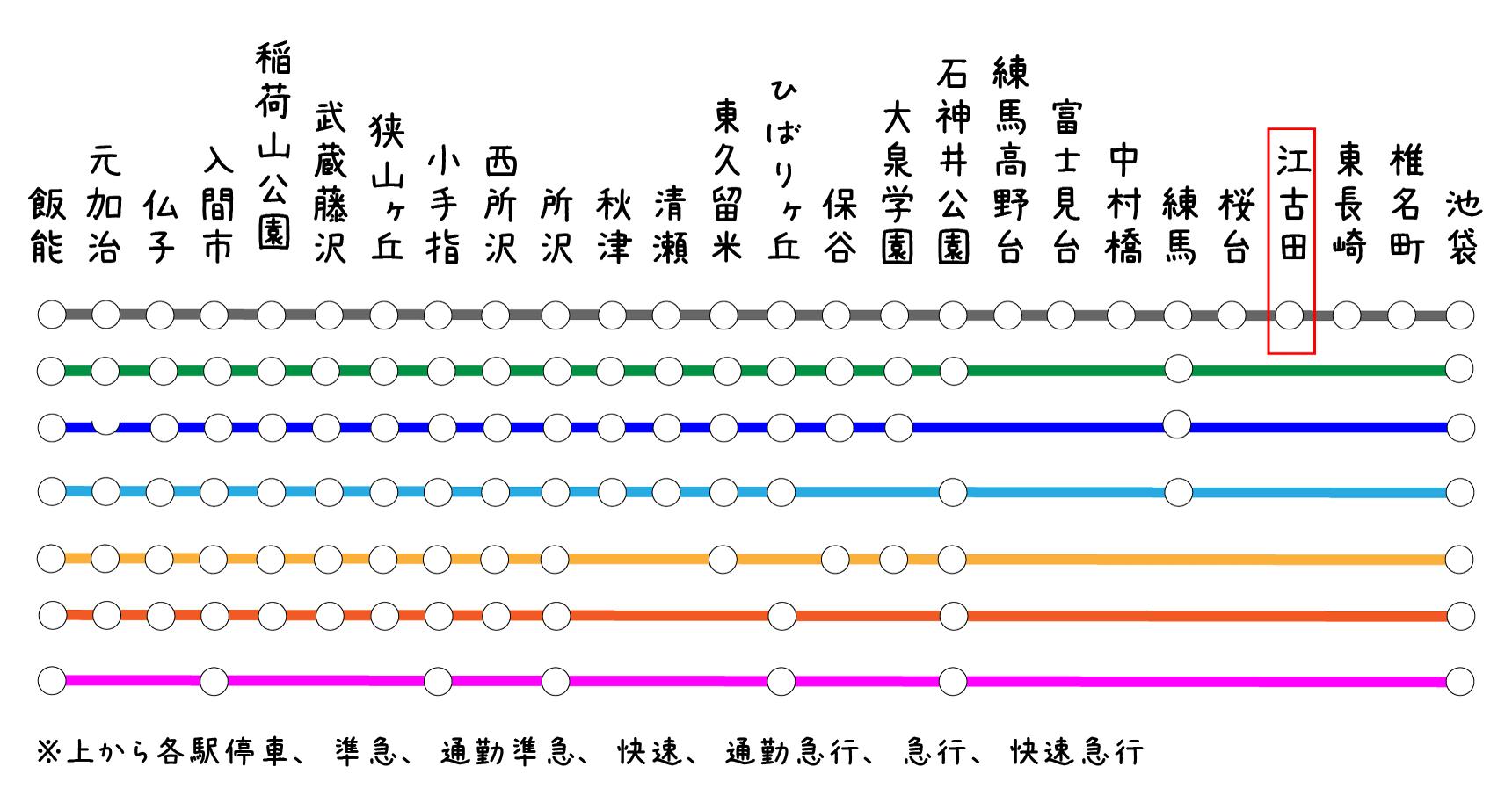 西武池袋線の路線図。江古田は池袋からたったの3駅目にありますよ。