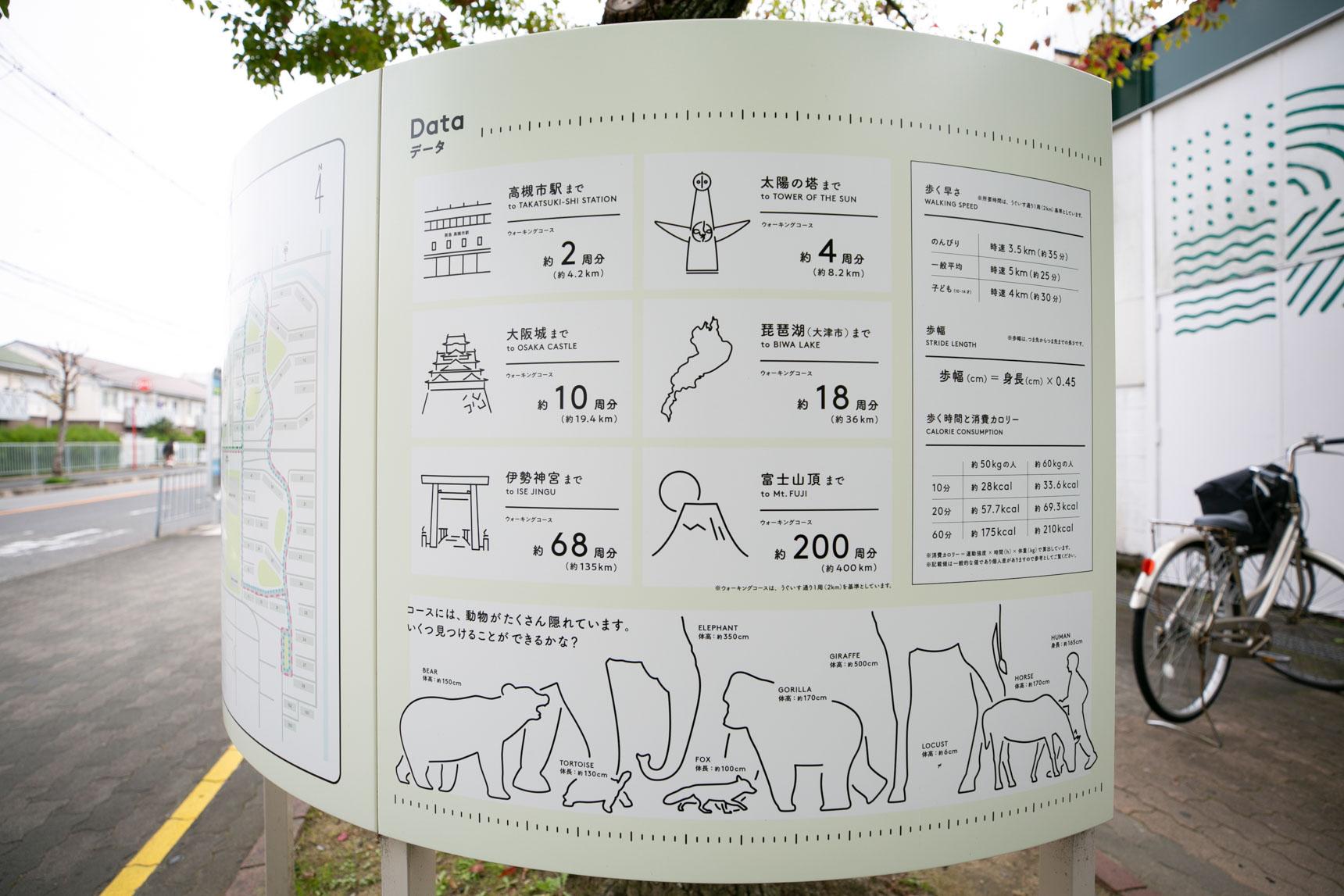 一番長いうぐいす通りで1周約2km。距離やカロリーを意識しながら楽しく歩けるように工夫されています。大阪らしいユーモア溢れるデータも。200周するとなんと、ここから富士山頂までの距離に匹敵!